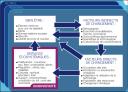 Schéma explicatif du Millenium Ecosystem Assement